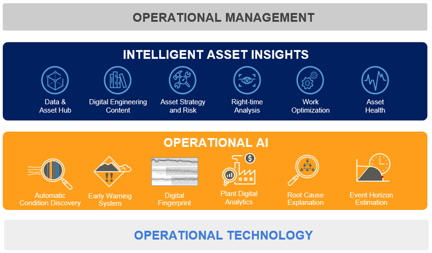 Combining operational AI and risk to make smarter decisions